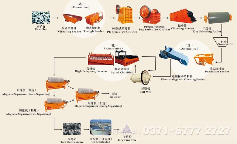 磁选工艺流程跟浮选工艺流程一样,是一种重要的重选设备。浮选工艺流程主要是利用湿选法,而磁选工艺流程则是一种干湿结合的选矿方法。目前,绝大部分磁选机生产厂家都生产有高强磁磁选机等主要磁选设备。  磁选工艺流程详细方案:  磁选是应用广泛,技术成熟的工艺之一,主要用于对磁性矿物的选别,磁选机在这一流程中扮演了重要的角色。开采的矿石先由颚式破碎机进行破碎,破碎至合理细度后经由提升机、给矿机均匀送入球磨机,由球磨机对矿石进行粉碎、研磨。经过球磨机研磨的矿石细料进入下一道工序:分级。螺旋分级机借助固体颗粒的比重不同