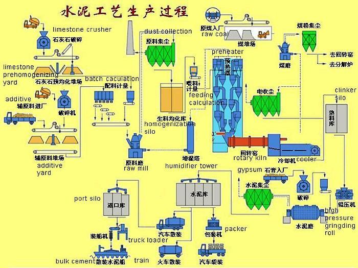 水泥厂预热器结构图